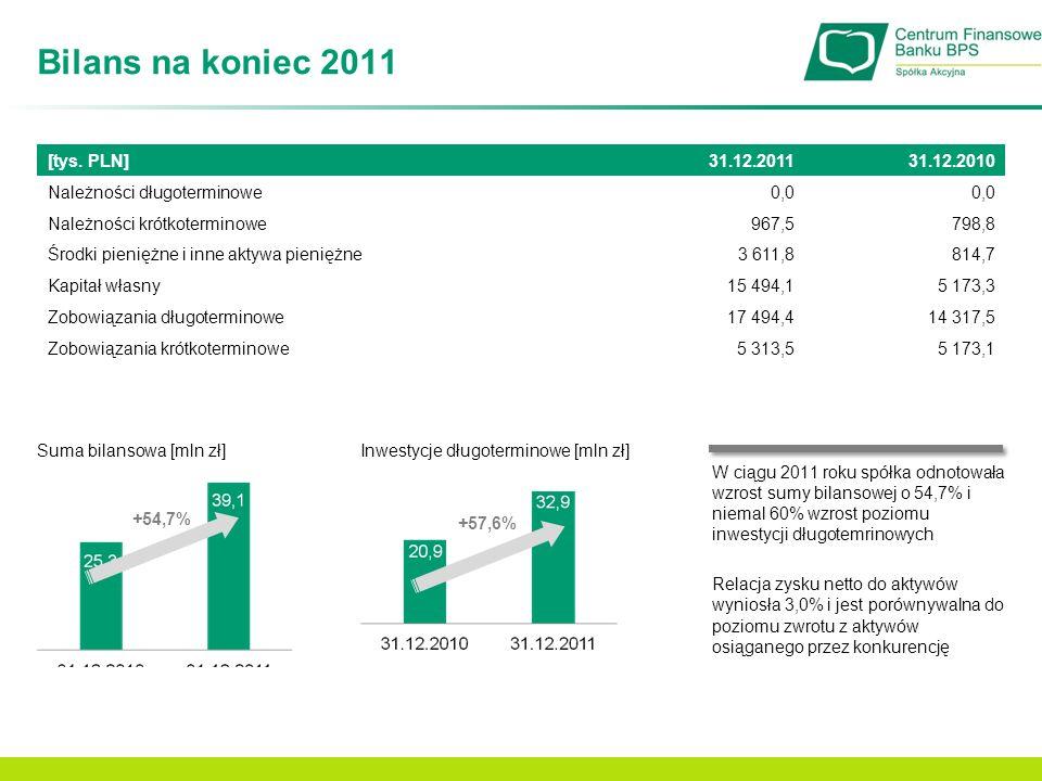 Bilans na koniec 2011 [tys. PLN] 31.12.2011 31.12.2010